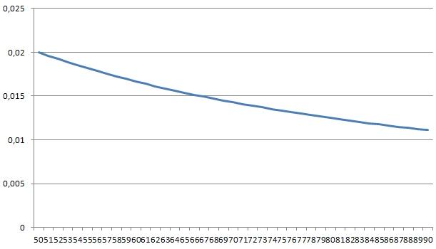Fonction inverse en 50 et 90