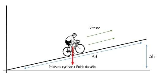 Cycliste qui grimpe une côte