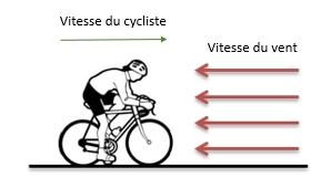 Cycliste face au vent