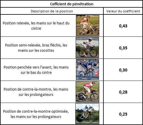 Coefficient de pénétration