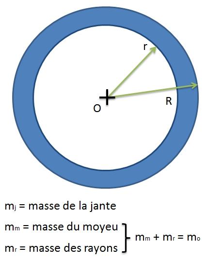 Inertie d'une roue