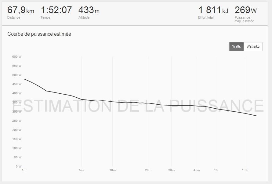 Analyse strava cyclisme 2