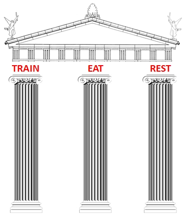Train Eat Rest
