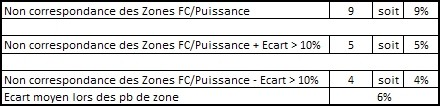Analyse donnees puissance 2