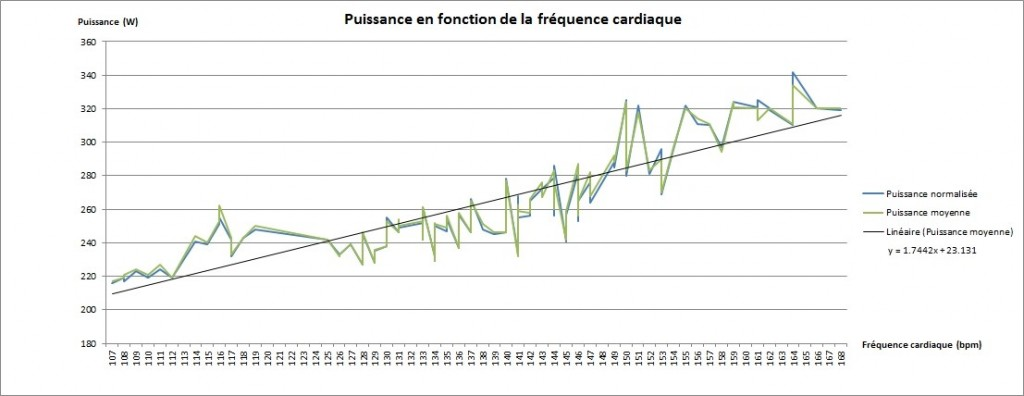Courbe puissance frequence cardiaque