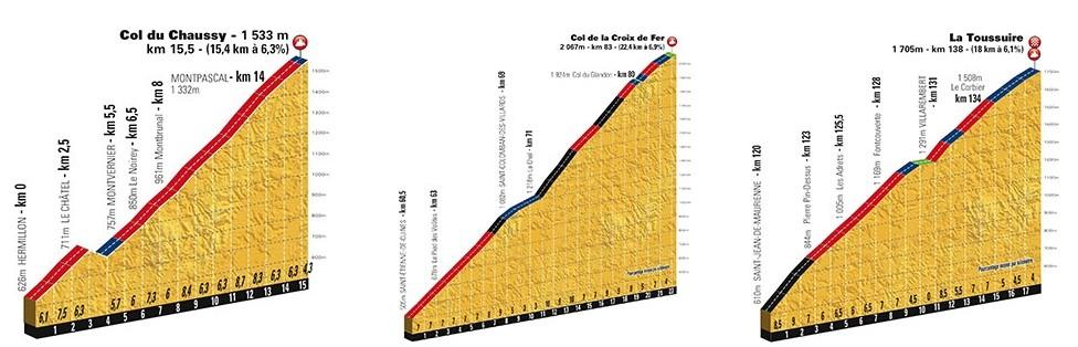 Profil col étape du tour