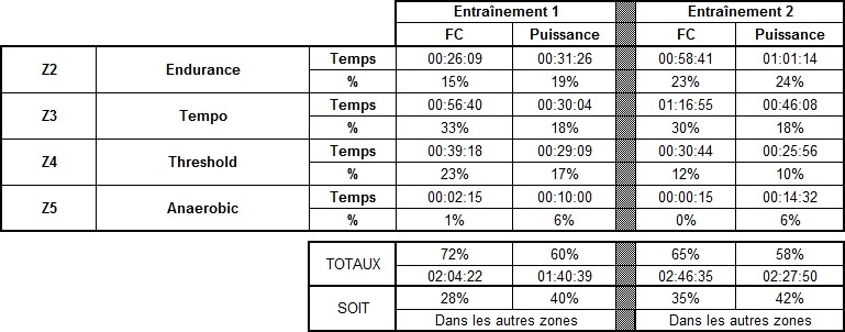 Analyse comparative FC Puissance