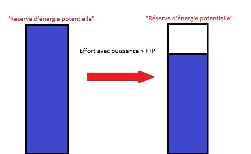 Schéma FTP