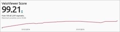 Veloviewer Score