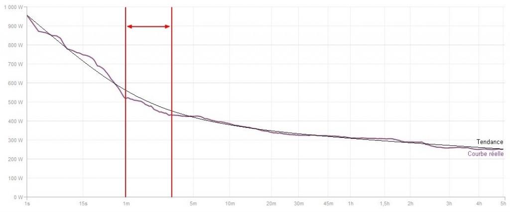 courbe puissance PMA