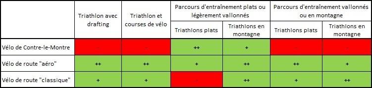 choix vélo route ou CLM